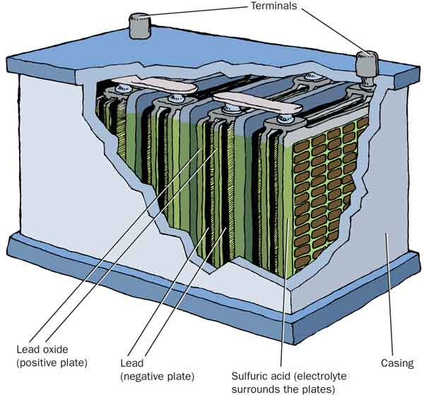 A cut out view of a lead acid battery's components