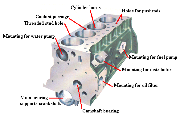 car engine 101