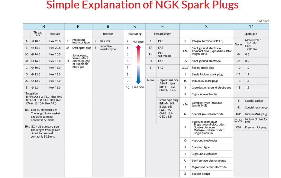 Plugs explained