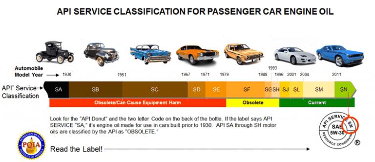 API Oil Rating/Classification Chart