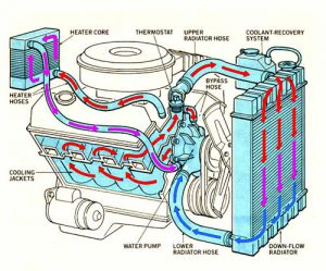 Car Cooling Systems-101