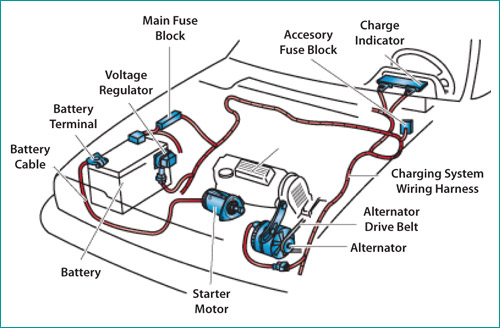 A Car's Electrical Components
