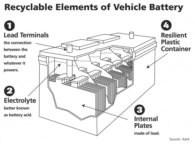 A Battery's Recyclable Components