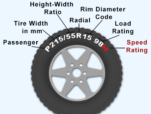 What The Numbers On A Tyre Means