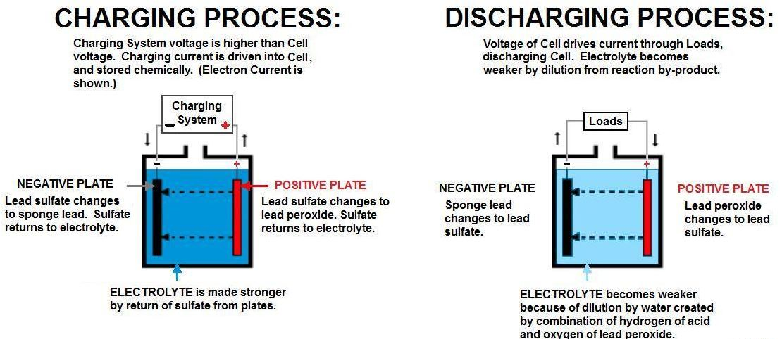 A Battery's Charging and Discharging Process
