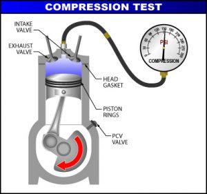 Testing Engine Compression
