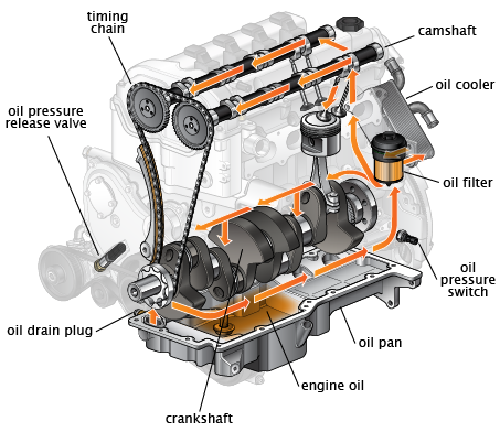 Engine Oil Flow on Car Toyota Corolla Exhaust System Diagram